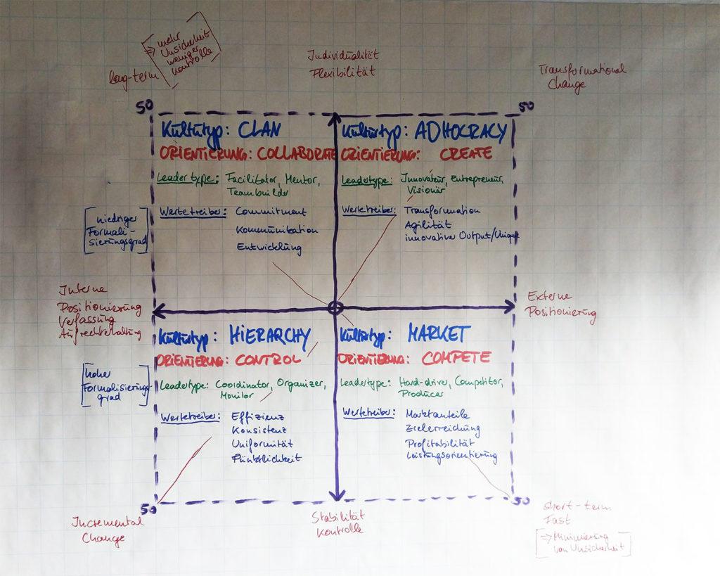Competing Values Framework Unternehmenskultur